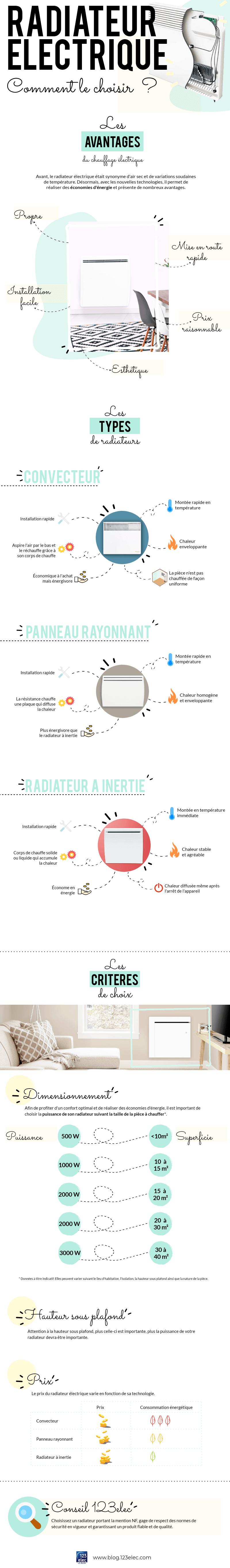 Infographie sur le choix du radiateur électrique